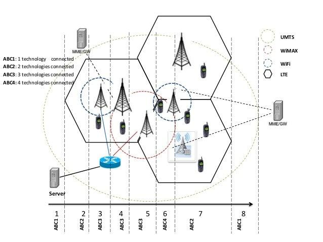 cv Server ABC2 ABC3 ABC3 ABC3 ABC4 ABC2 UMTS WiMAX WiFi LTE ABC1: 1 technology connected ABC2: 2 technologies connected AB...