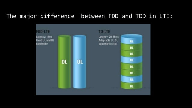 The major difference between FDD and TDD in LTE:
