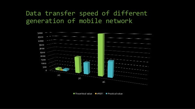 Data transfer speed of different generation of mobile network 0 500 1000 1500 2000 2500 3000 3500 4000 4500 5000 2G 3G 4G ...