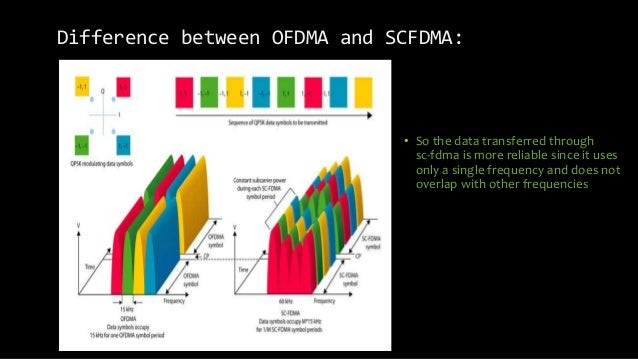 Difference between OFDMA and SCFDMA: • So the data transferred through sc-fdma is more reliable since it uses only a singl...