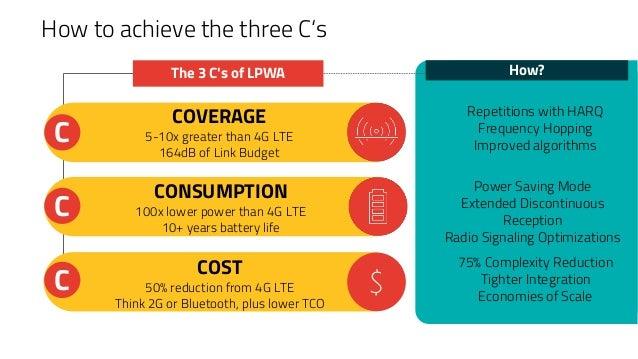Lte-m Sierra Wireless V1