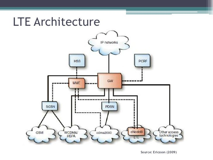 Lte presentation ppt for Architecture 4g lte