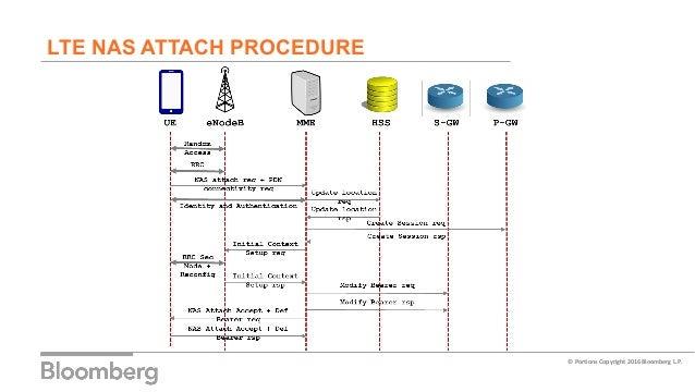 LTE protocol exploits – IMSI catchers, blocking devices ...