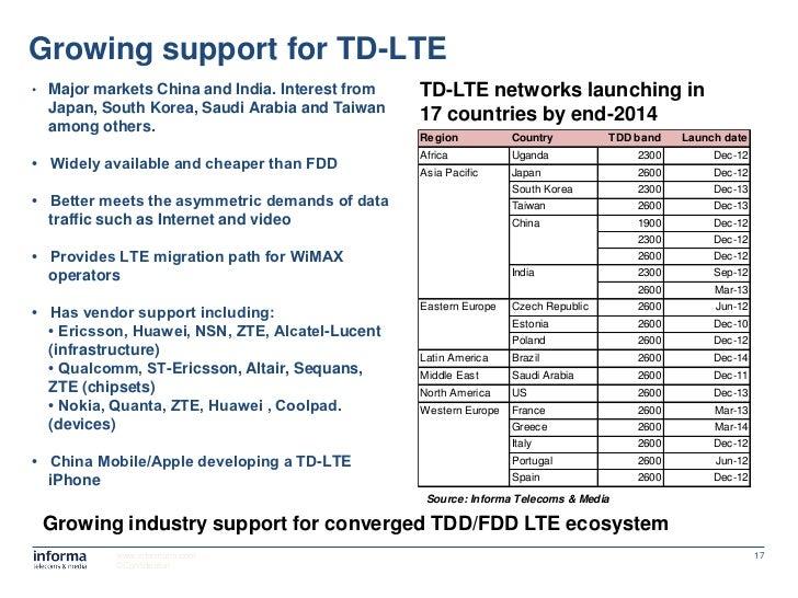 LTE Spectrum Strategies