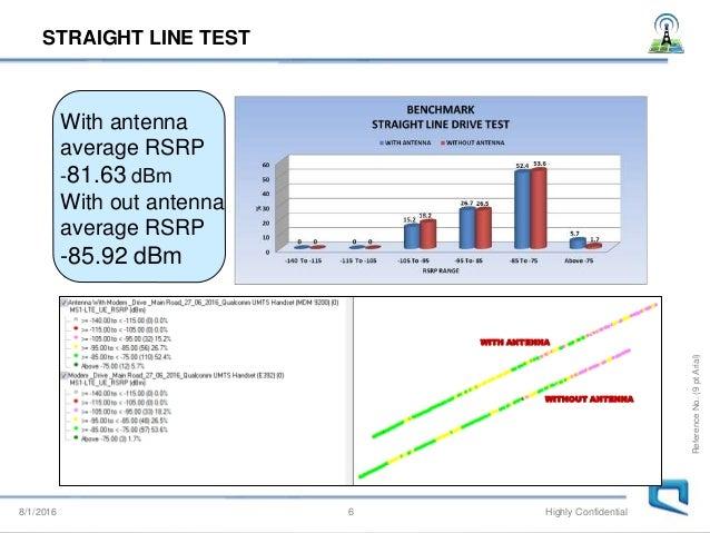 Lte td modem external antenna evaluation results