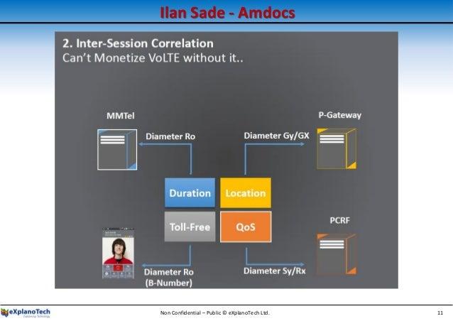 Ilan Sade - Amdocs Non Confidential – Public © eXplanoTech Ltd. 11