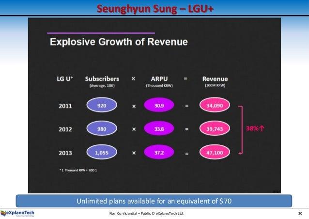 Seunghyun Sung – LGU+ Non Confidential – Public © eXplanoTech Ltd. 20 Unlimited plans available for an equivalent of $70
