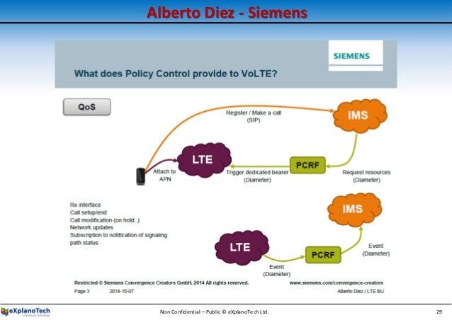 Alberto Diez - Siemens Non Confidential – Public © eXplanoTech Ltd. 29