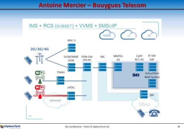 Antoine Mercier – Bouygues Telecom Non Confidential – Public © eXplanoTech Ltd. 49