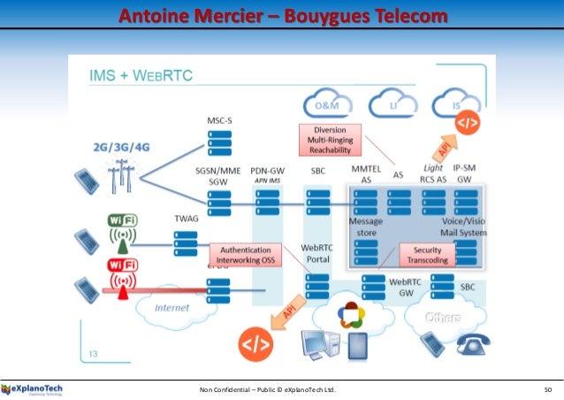 Antoine Mercier – Bouygues Telecom Non Confidential – Public © eXplanoTech Ltd. 50