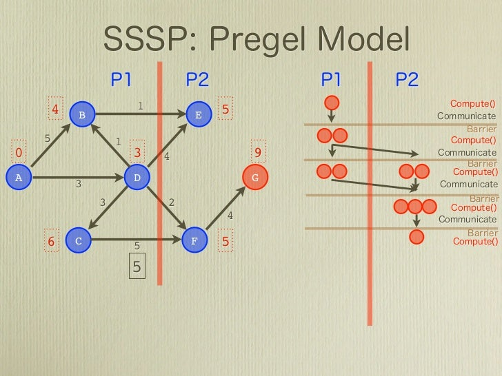Large-Scale Graph Processing〜Introduction〜(LT版)
