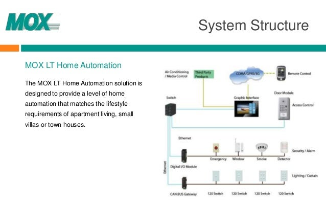 MOX LT Home Automation