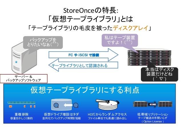 LTO/オートローダー/仮想テープライブラリの基礎知識