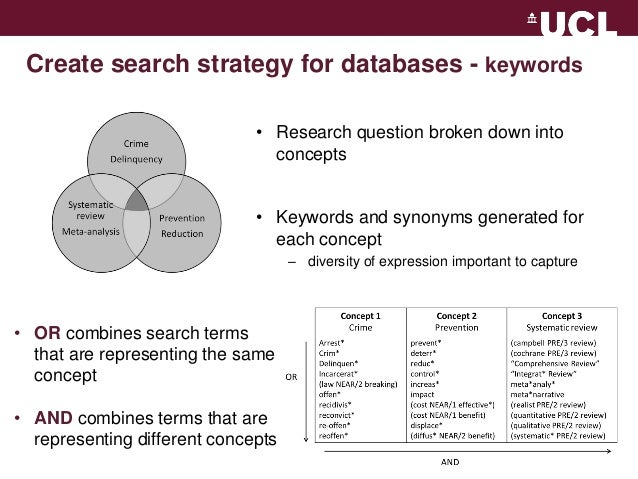 4. Write a Search Strategy - A Guide to Systematic Reviews ...