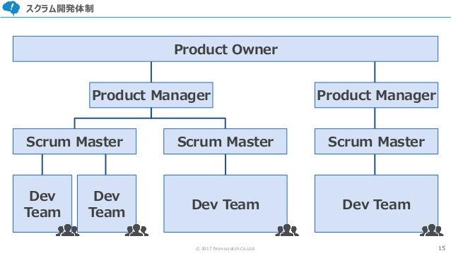 15© 2017 from scratch Co.Ltd. スクラム開発体制 Product Owner Product Manager Product Manager Scrum Master Scrum Master Dev Team De...