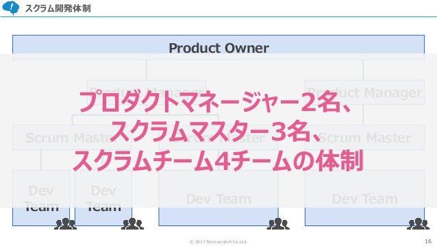 16© 2017 from scratch Co.Ltd. スクラム開発体制 Product Owner Product Manager Product Manager Scrum Master Scrum Master Dev Team De...