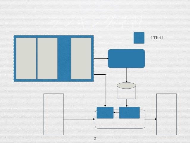 learningtorank-meetup-vol-1-pt2 Slide 3