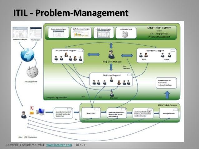 Locatech IT Solutions GmbH - www.locatech.com - Folie 21 ITIL - Problem-Management