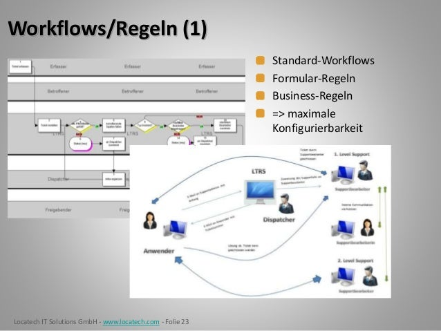 Locatech IT Solutions GmbH - www.locatech.com - Folie 23 Workflows/Regeln (1) Standard-Workflows Formular-Regeln Business-...