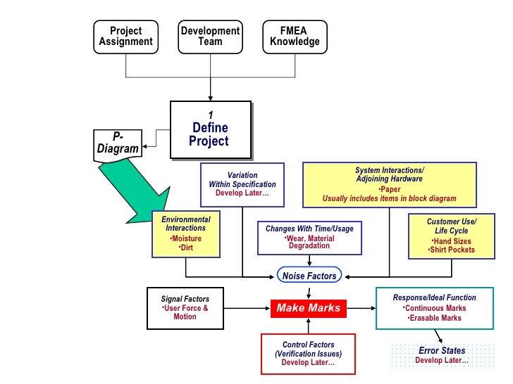 best damn d fmea method  : p diagram fmea - findchart.co