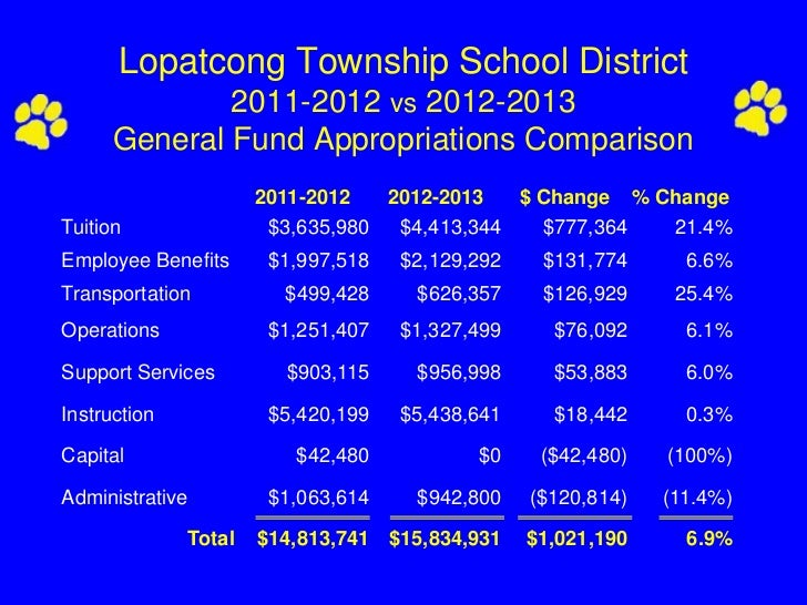 Lopatcong Township School District              2011-2012 vs 2012-2013      General Fund Appropriations Comparison        ...