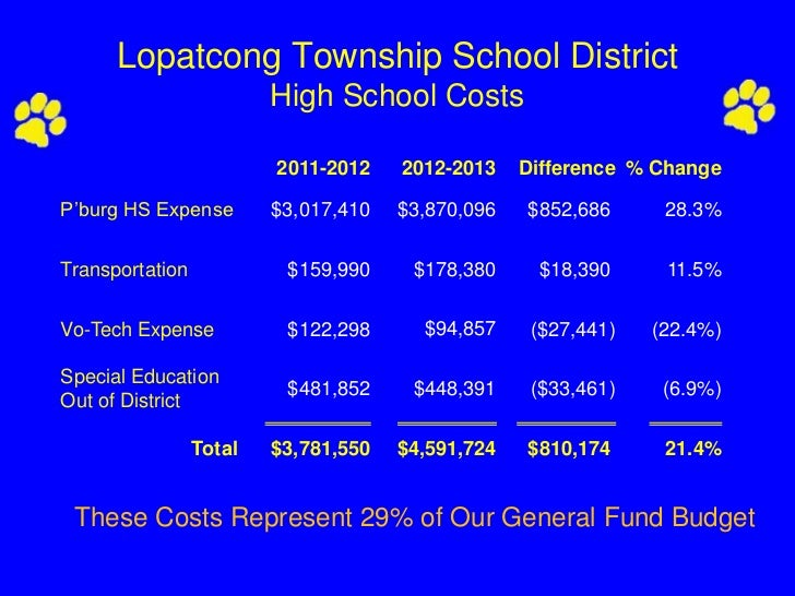 Lopatcong Township School District                         High School Costs                         2011-2012    2012-201...