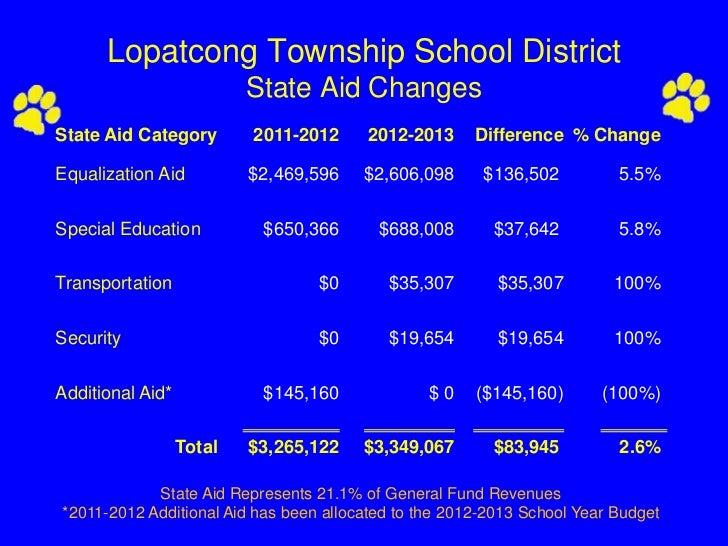 Lopatcong Township School District                          State Aid ChangesState Aid Category        2011-2012     2012-...