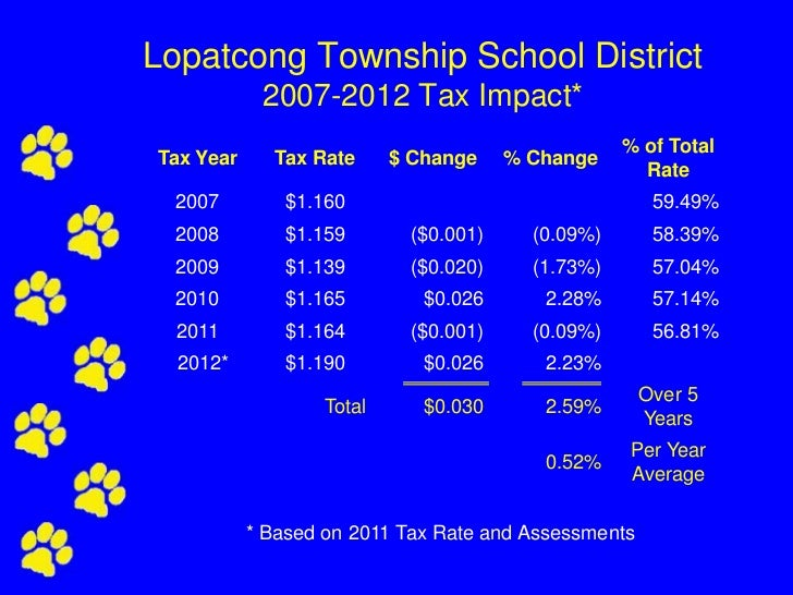 Lopatcong Township School District            2007-2012 Tax Impact*                                                   % of...