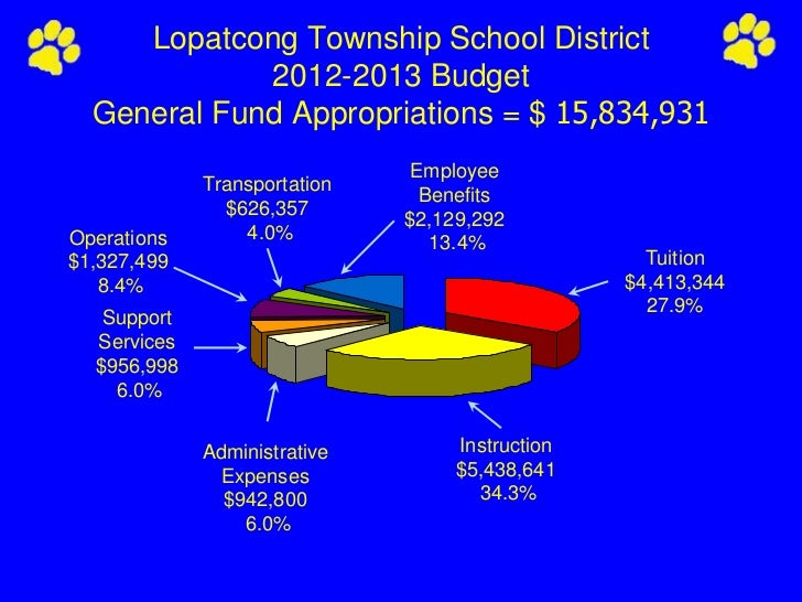 Lopatcong Township School District             2012-2013 Budget  General Fund Appropriations = $ 15,834,931               ...