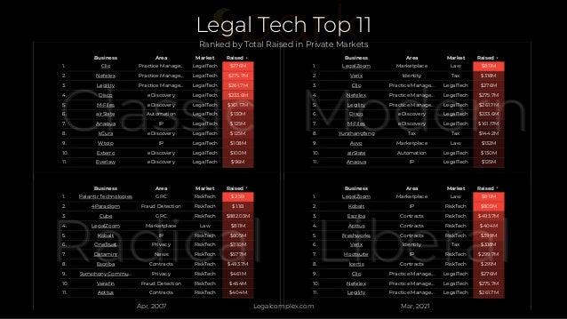 Business Area Market Raised 1. Clio Practice Manage… LegalTech $276M 2. Nefelex Practice Manage… LegalTech $275.7M 3. Legi...