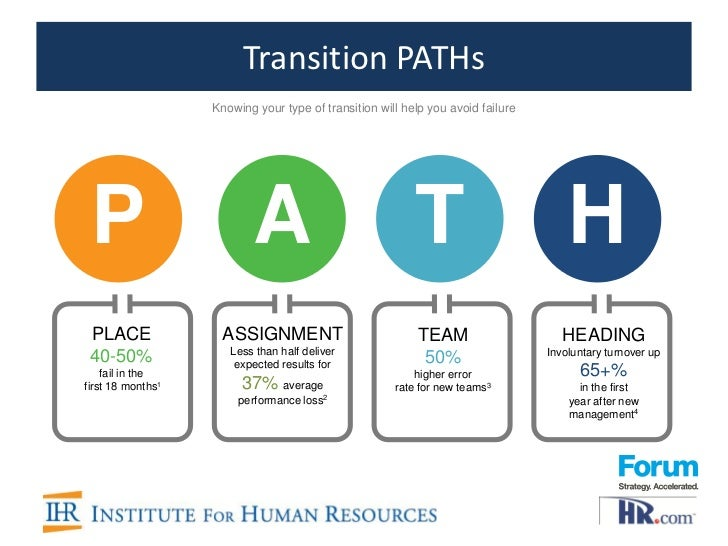 How different types of transition can