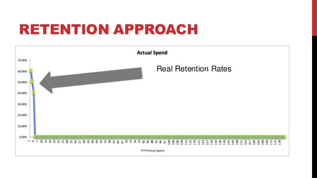 RETENTION APPROACH Real Retention Rates