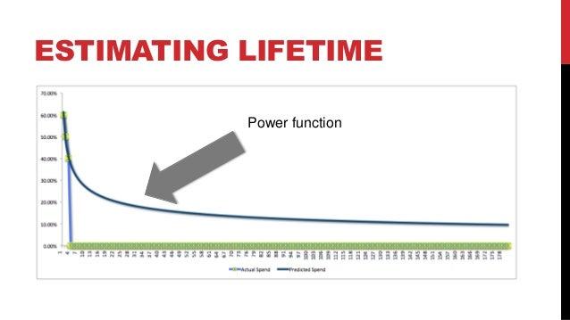 ESTIMATING LIFETIME Power function