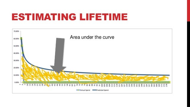 ESTIMATING LIFETIME Area under the curve