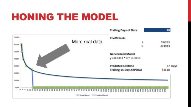 HONING THE MODEL More real data