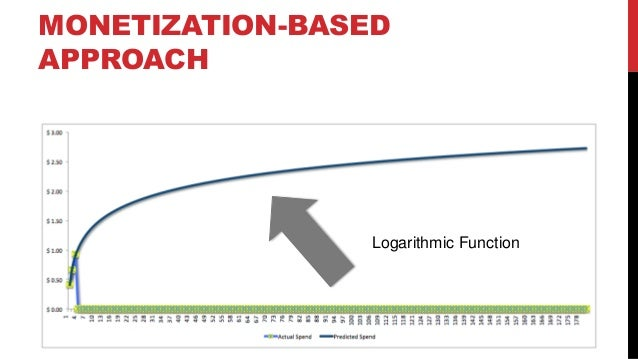 MONETIZATION-BASED APPROACH  Logarithmic Function