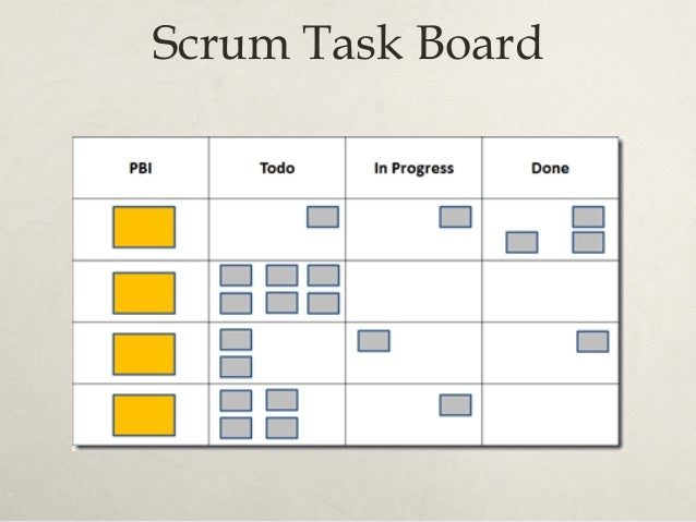 Planning in Agile Mission Vision Portfolio Product Release Sprint Daily Organizational Strategy Agile / Scrum- based Produ...
