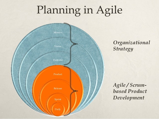 http://blogs.salesforce.com/company/2012/06/agile-approach-to-talent-management.html Agile lifecycle – small picture