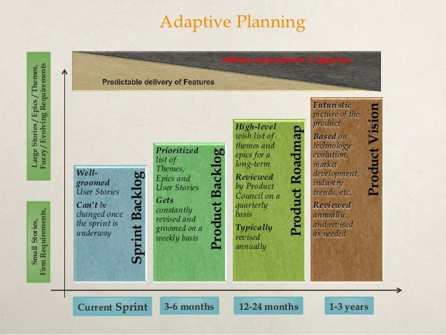 Affinity Estimating Guidelines •If team is already Sprinting, find a small-ish one already completed that was a really go...