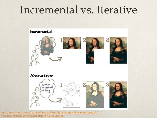 Incremental and Iterative Incremental Iterative Scheduling and staging strategy Rework scheduling strategy Parts of system...