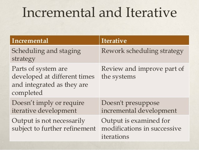 http://itsadeliverything.com/wordpress/images//iterative-incremental-mona- Incremental and Iterative