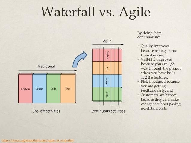 http://www.targetprocess.com/blog/wp-content/uploads/2009/06/agile_waterfall-792810.png