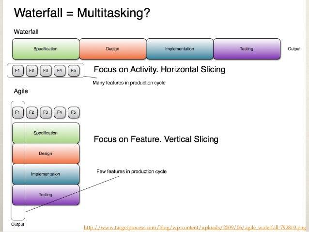 Waterfall vs. Agile https://en.wikipedia.org/wiki/File:Agile-vs-iterative-flow.jpg