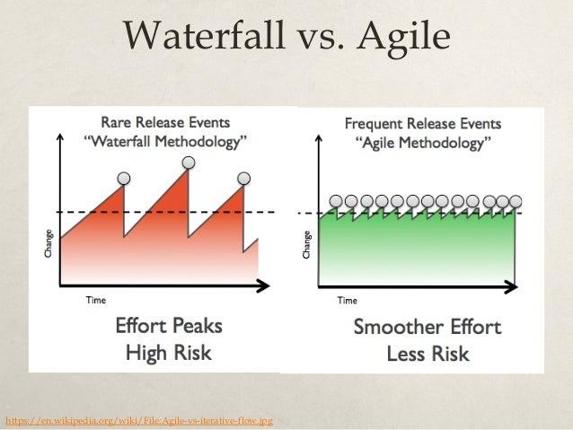 Waterfall vs. Agile: Constraints