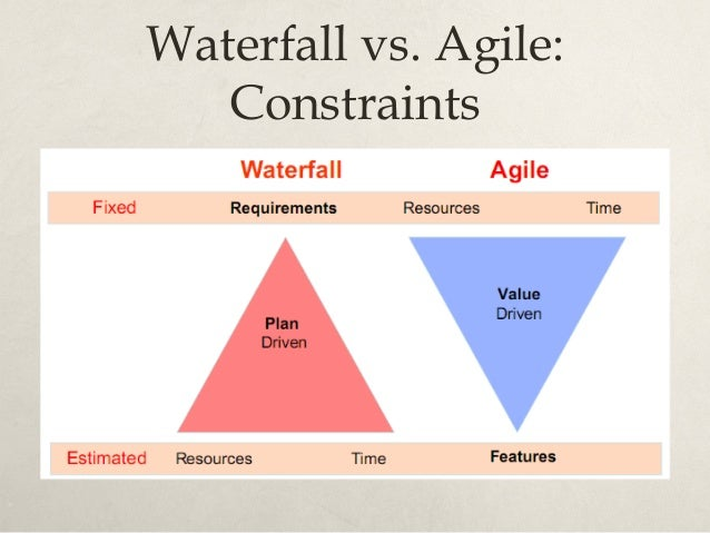 Waterfall vs. Agile: Risk vs. Value Delivered http://www.testingthefuture.net/wp-content/uploads/2011/12/waterfall_versus_...