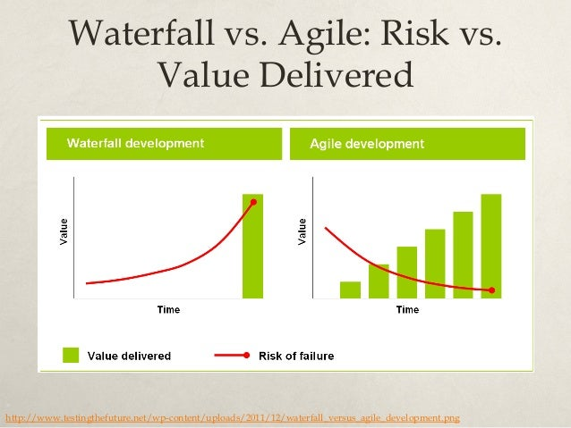 Product development using agile and lean principles for Agile compared to waterfall