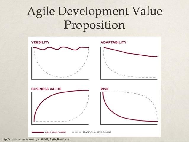 Agile ROI http://www.agileload.com/agileload//blog/2012/10/22/agile-performance-testing-process---whitepaper