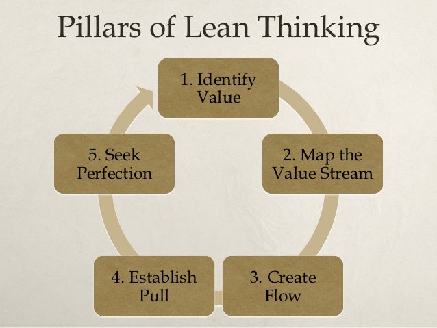 Pillars of Lean Thinking 1. Identify Value Specify value from the standpoint of the end customer by product family. 2. Map...