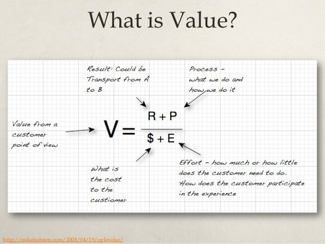 Perceived Value? http://blogs.forrester.com/norbert_kriebel/13-06-04-use_the_value_equation_to_drive_successful_meetings