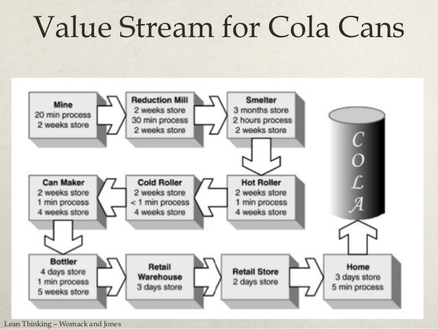 Software Development Value Stream http://softwarecreation.org/2009/reliable-software-development-process-the-toyota-way/